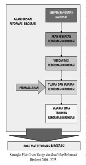 Road Map Reformasi Birokrasi