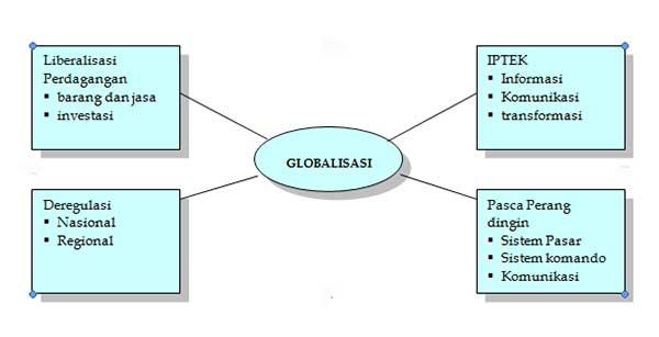 Faktor pendorong Globalisasi